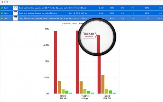 directmail-comparison-chart