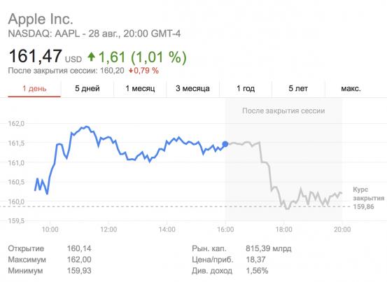 Тим Кук продал акции Apple на $43 млн