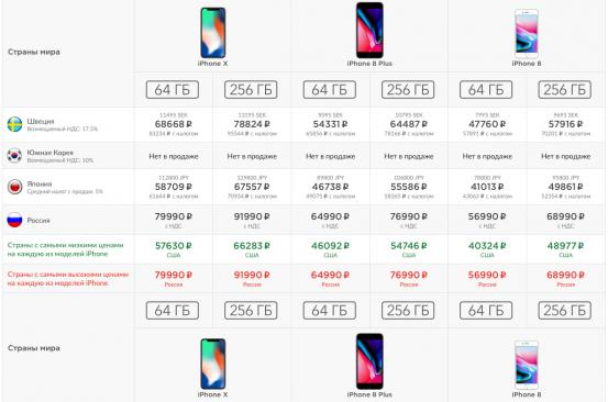 Сравнительные таблицы цен на технику Apple