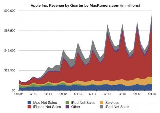 В первом квартале 2018 Apple продала меньше iPhone, но получила больше денег за счёт iPhone X
